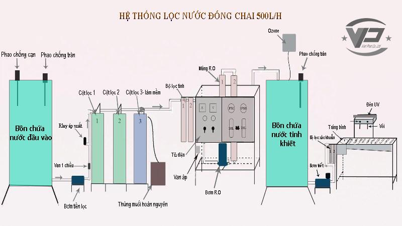 so do hoat dong của he thong loc nuoc dong chai 500l/h, sơ đồ hoạt động của hệ thống lọc nước đóng chai 500l/h