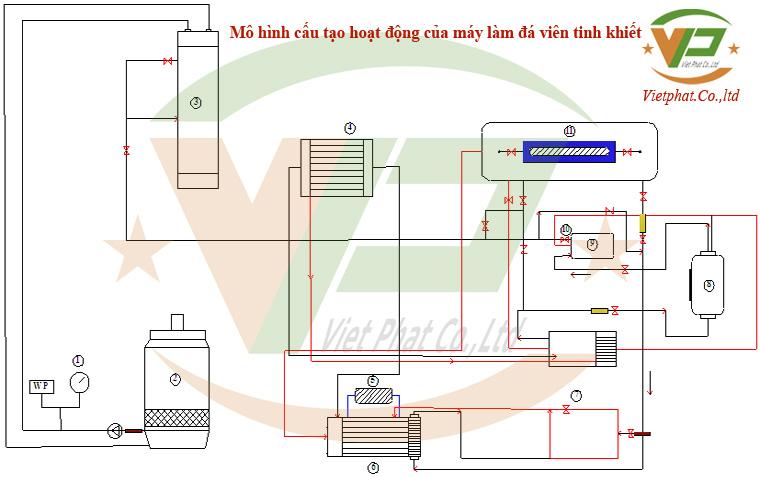 Nguyên lý hoạt động máy làm đá viên, cấu tạo của máy sản xuất đá viên