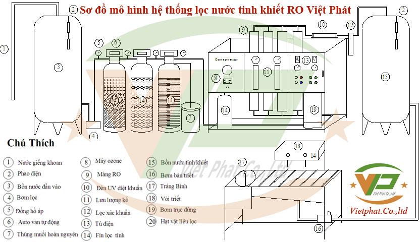 Sơ đồ mô hình hệ thống lọc nước tinh khiết RO, hệ thống lọc nước, hệ thống lọc nước tinh khiết RO, he thong loc nuoc